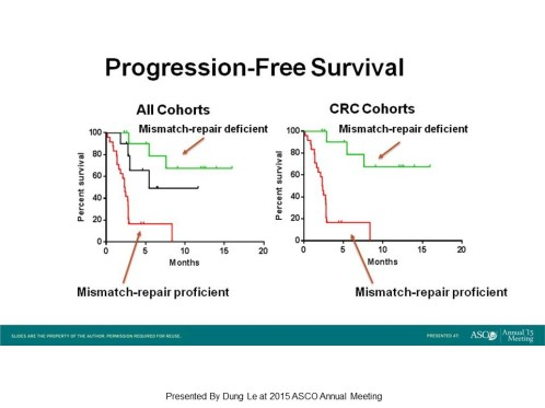 ASCO-2015_Anti-PD1 in MSI-High CRC_Phase 2 Results