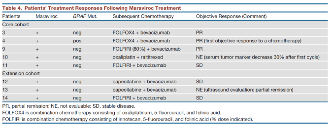 maraviroc_combination-with-soc-chemo-table