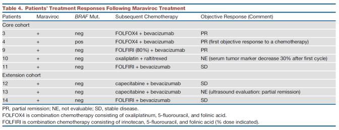 maraviroc_combination-with-soc-chemo-table